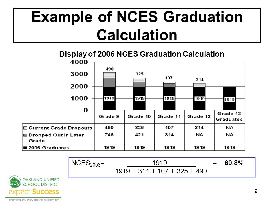 9 Example of NCES Graduation Calculation NCES 2006 = 1919 = 60.8% Display of 2006 NCES Graduation Calculation