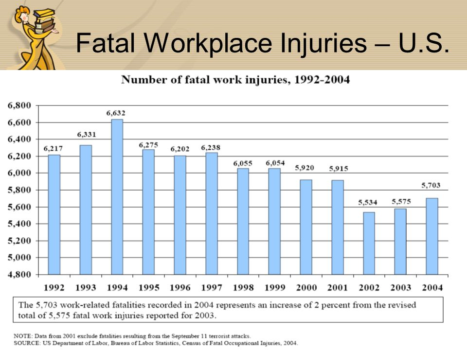 Fatal Workplace Injuries – U.S.