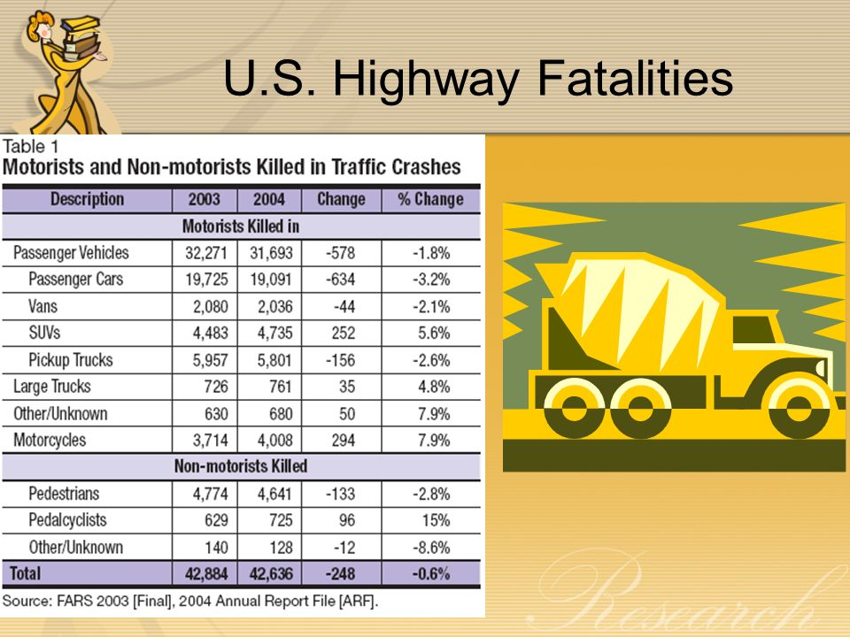 U.S. Highway Fatalities