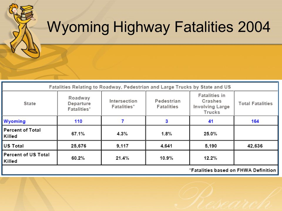 Wyoming Highway Fatalities 2004