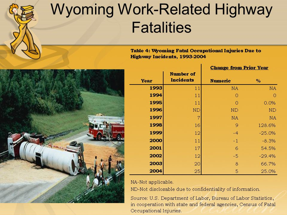 Wyoming Work-Related Highway Fatalities