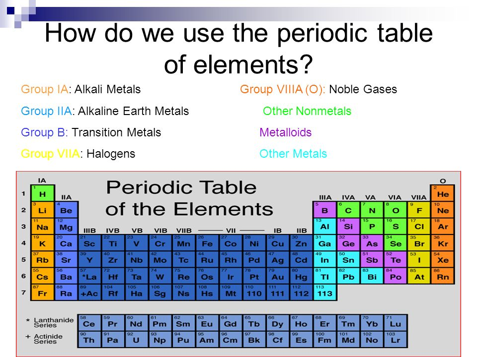 How do we use the periodic table of elements.