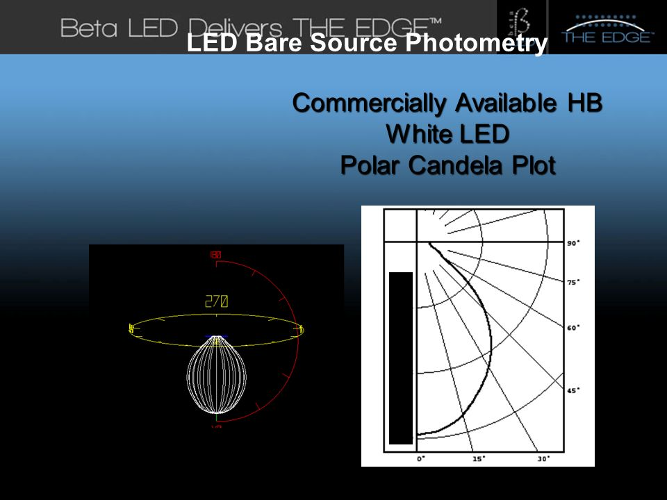 #title# LED Bare Source Photometry Commercially Available HB White LED Polar Candela Plot