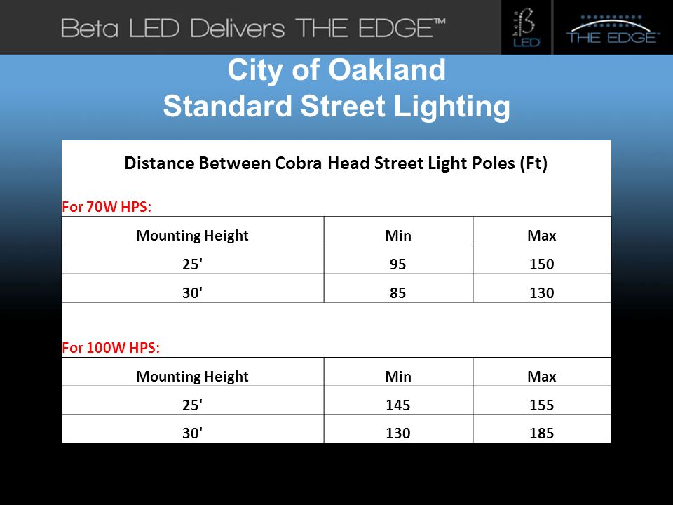#title# City of Oakland Standard Street Lighting Distance Between Cobra Head Street Light Poles (Ft) For 70W HPS: Mounting HeightMinMax 25 95150 30 85130 For 100W HPS: Mounting HeightMinMax 25 145155 30 130185