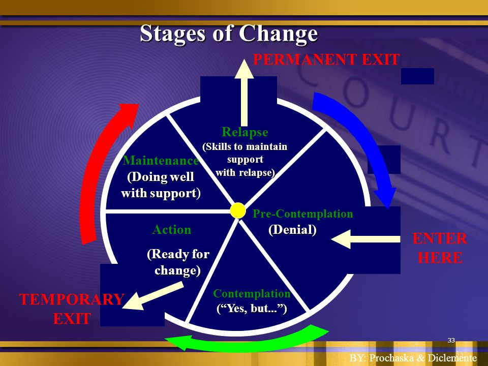 33 Stages of Change (Ready for change) ENTER HERE TEMPORARY EXIT Relapse (Skills to maintain support with relapse) Maintenance (Doing well with support with support) Pre-Contemplation(Denial) Contemplation (Yes, but...) Action PERMANENT EXIT BY: Prochaska & Diclemente 33