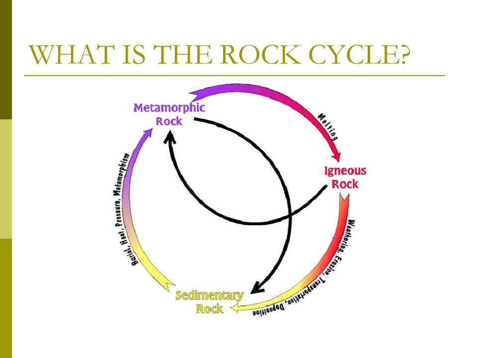 WHAT IS THE ROCK CYCLE