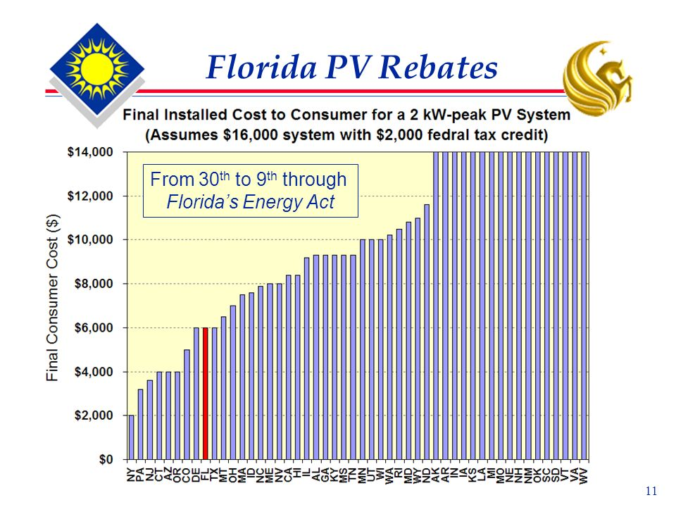11 Florida PV Rebates From 30 th to 9 th through Floridas Energy Act