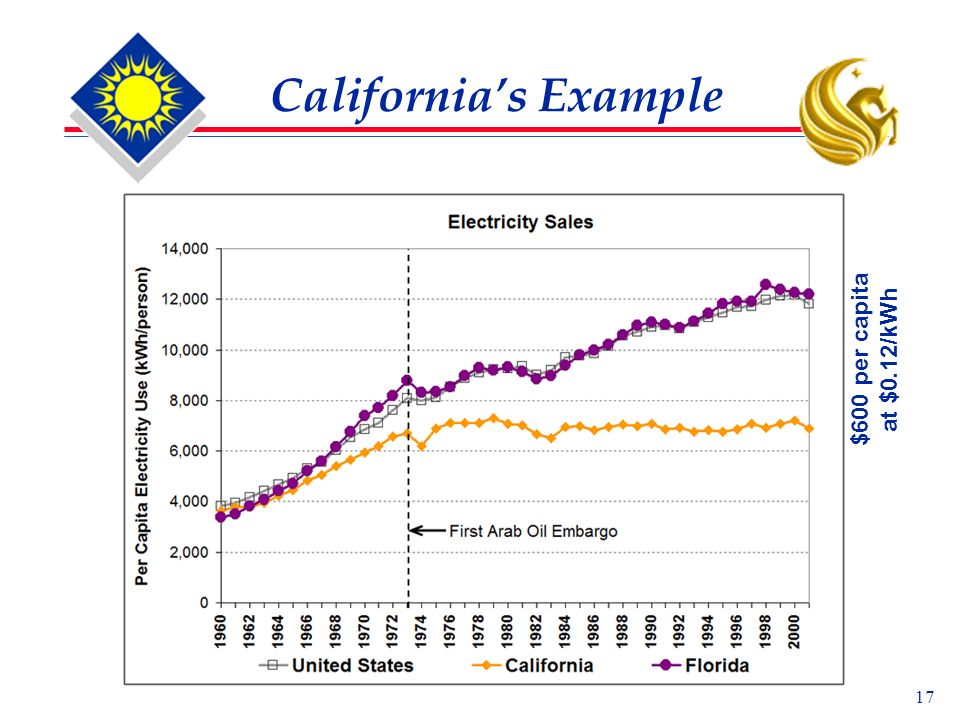 17 Californias Example $600 per capita at $0.12/kWh