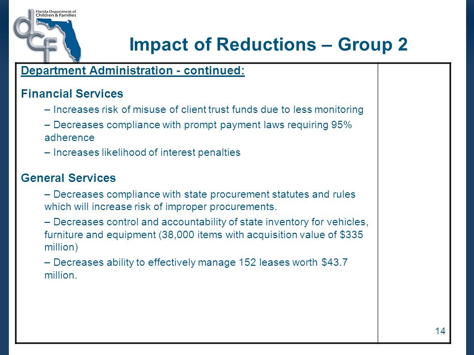 14 Impact of Reductions – Group 2 Department Administration - continued: Financial Services – Increases risk of misuse of client trust funds due to less monitoring – Decreases compliance with prompt payment laws requiring 95% adherence – Increases likelihood of interest penalties General Services – Decreases compliance with state procurement statutes and rules which will increase risk of improper procurements.
