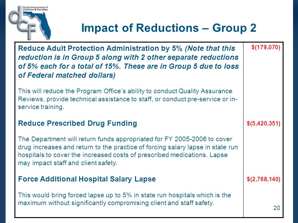 20 Impact of Reductions – Group 2 Reduce Adult Protection Administration by 5% (Note that this reduction is in Group 5 along with 2 other separate reductions of 5% each for a total of 15%.