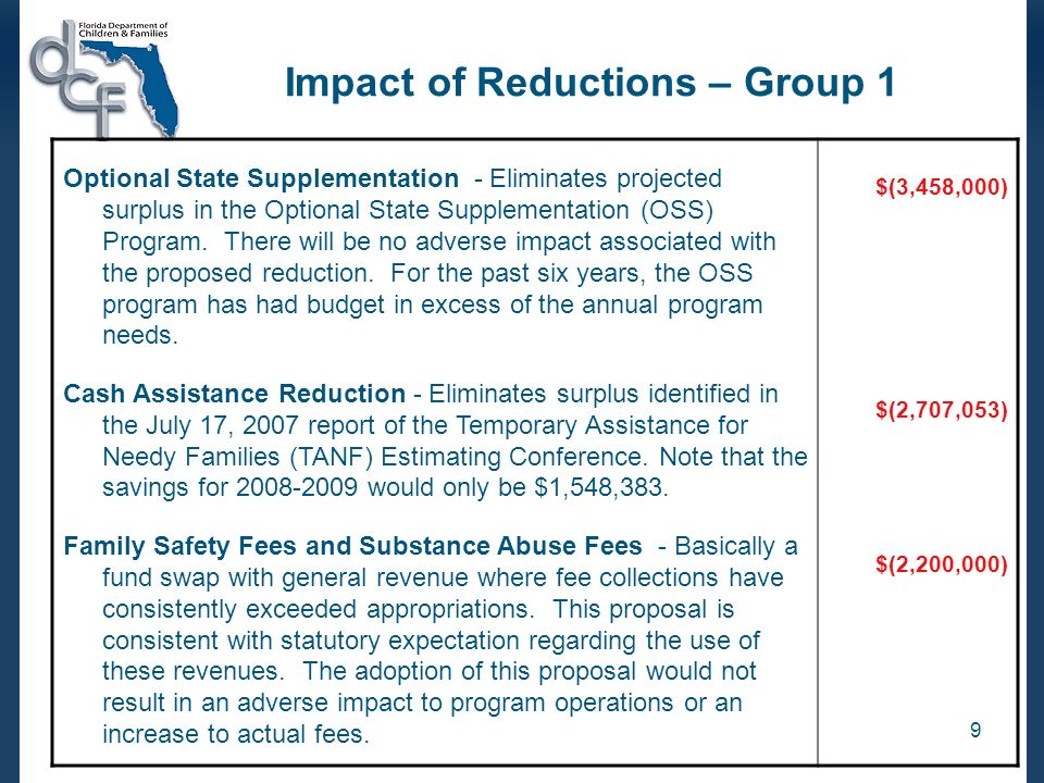 9 Impact of Reductions – Group 1 Optional State Supplementation - Eliminates projected surplus in the Optional State Supplementation (OSS) Program.