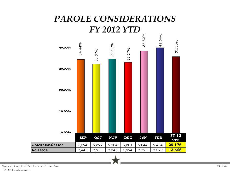 PAROLE CONSIDERATIONS FY 2012 YTD Texas Board of Pardons and Paroles PACT Conference 33 of 42