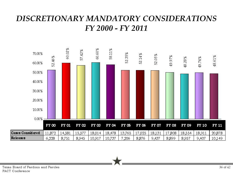 DISCRETIONARY MANDATORY CONSIDERATIONS FY 2000 - FY 2011 Texas Board of Pardons and Paroles PACT Conference 36 of 42