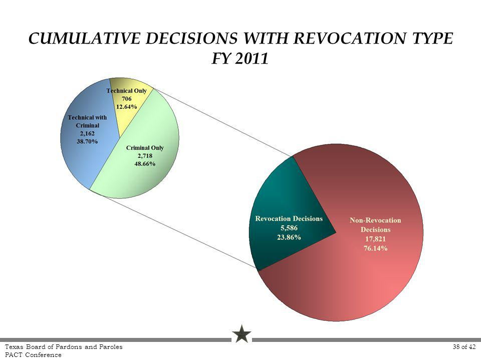 CUMULATIVE DECISIONS WITH REVOCATION TYPE FY 2011 Texas Board of Pardons and Paroles PACT Conference 38 of 42