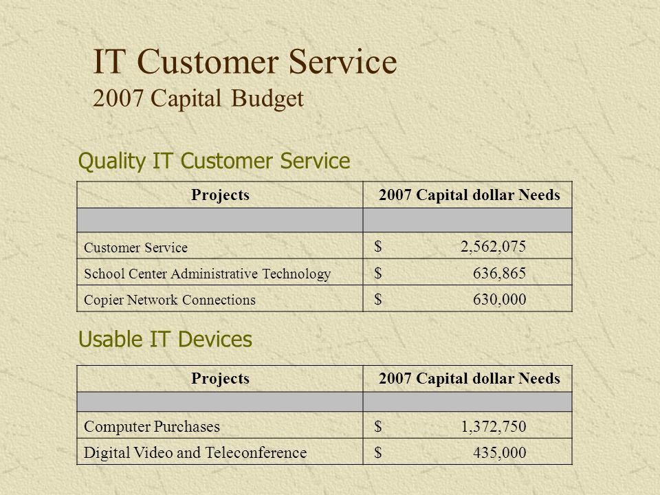 IT Customer Service 2007 Capital Budget Projects 2007 Capital dollar Needs Customer Service $ 2,562,075 School Center Administrative Technology $ 636,865 Copier Network Connections $ 630,000 Quality IT Customer Service Projects 2007 Capital dollar Needs Computer Purchases $ 1,372,750 Digital Video and Teleconference $ 435,000 Usable IT Devices