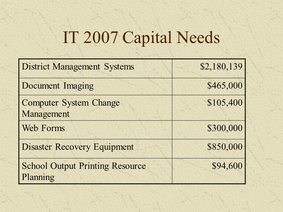IT 2007 Capital Needs District Management Systems$2,180,139 Document Imaging $465,000 Computer System Change Management $105,400 Web Forms $300,000 Disaster Recovery Equipment $850,000 School Output Printing Resource Planning $94,600
