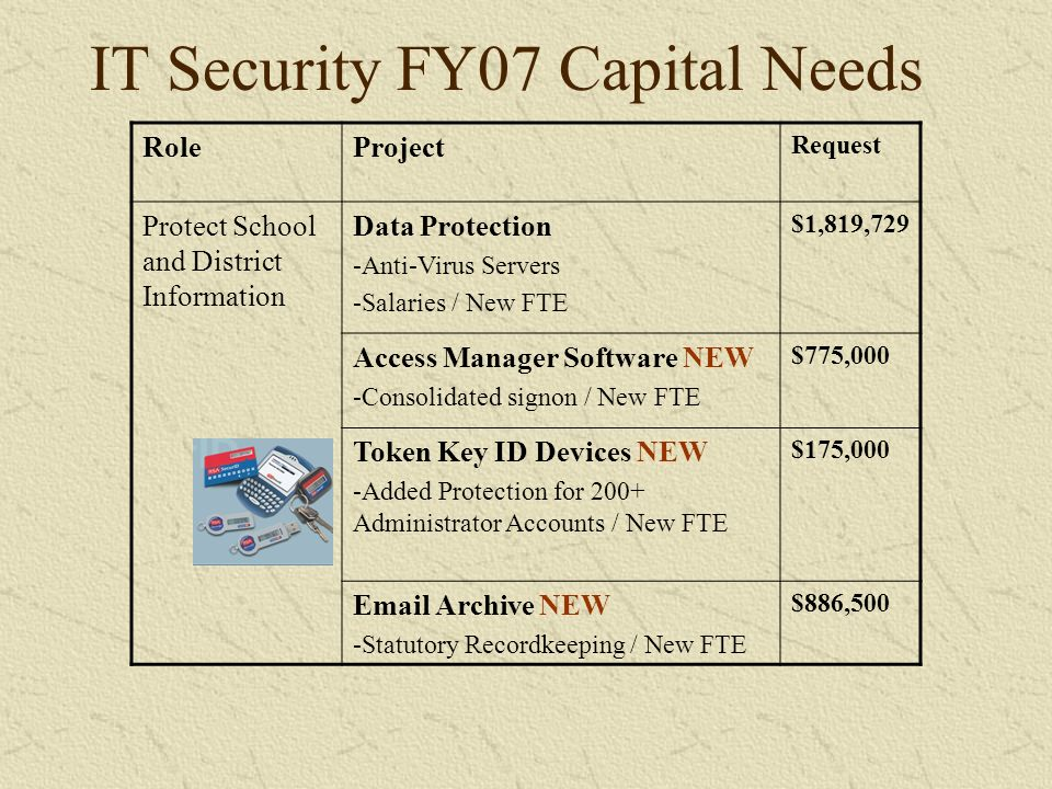 IT Security FY07 Capital Needs RoleProject Request Protect School and District Information Data Protection -Anti-Virus Servers -Salaries / New FTE $1,819,729 Access Manager Software NEW -Consolidated signon / New FTE $775,000 Token Key ID Devices NEW -Added Protection for 200+ Administrator Accounts / New FTE $175,000 Email Archive NEW -Statutory Recordkeeping / New FTE $886,500
