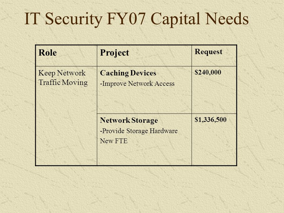 RoleProject Request Keep Network Traffic Moving Caching Devices -Improve Network Access $240,000 Network Storage -Provide Storage Hardware New FTE $1,336,500 IT Security FY07 Capital Needs