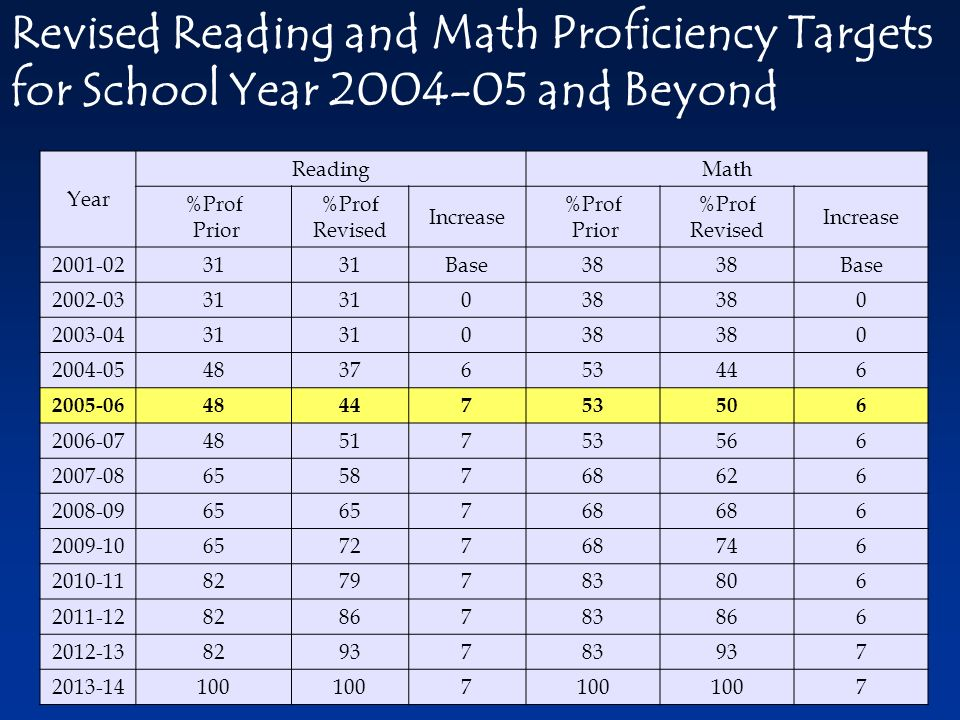 Year ReadingMath %Prof Prior %Prof Revised Increase %Prof Prior %Prof Revised Increase Base38 Base Revised Reading and Math Proficiency Targets for School Year and Beyond