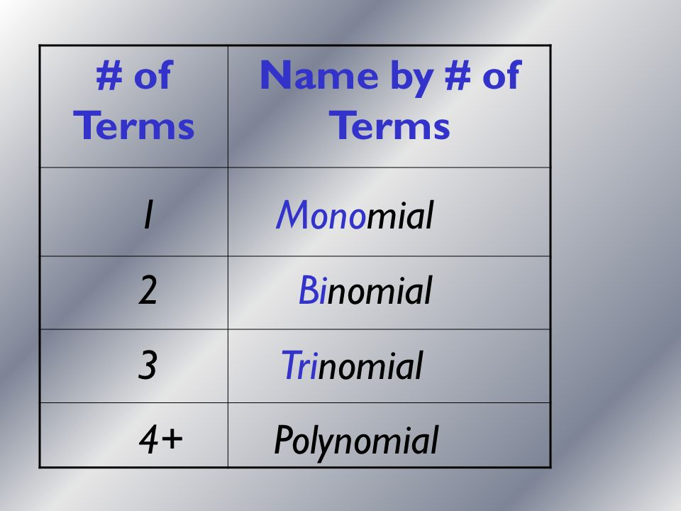 # of Terms Name by # of Terms 1 Monomial 2 Binomial 3 Trinomial 4+Polynomial