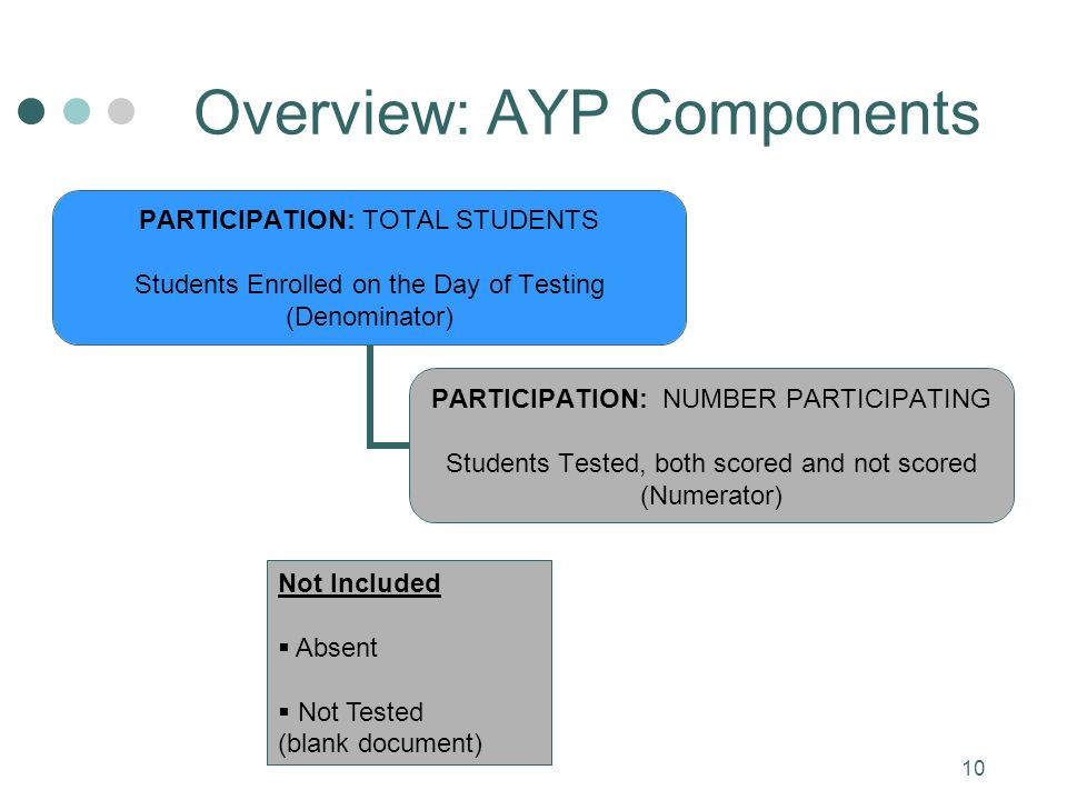 10 Overview: AYP Components PARTICIPATION: TOTAL STUDENTS Students Enrolled on the Day of Testing (Denominator) PARTICIPATION: NUMBER PARTICIPATING Students Tested, both scored and not scored (Numerator) Not Included Absent Not Tested (blank document)