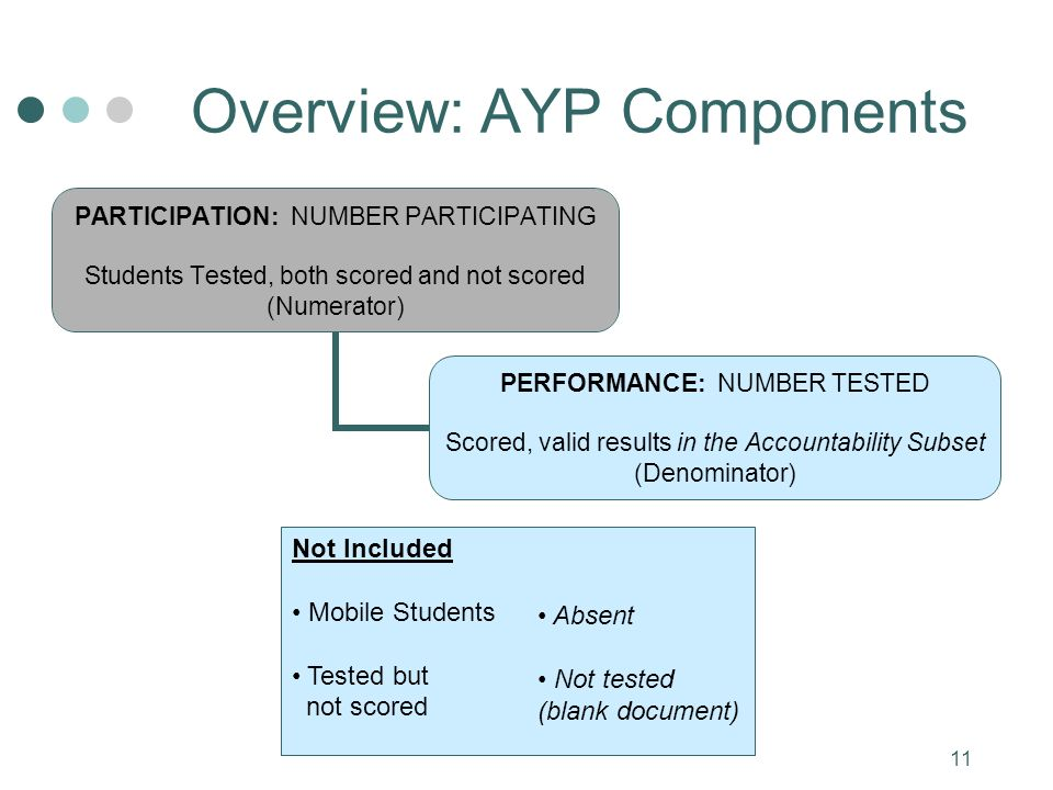 11 Overview: AYP Components PARTICIPATION: NUMBER PARTICIPATING Students Tested, both scored and not scored (Numerator) PERFORMANCE: NUMBER TESTED Scored, valid results in the Accountability Subset (Denominator) Not Included Mobile Students Tested but not scored Absent Not tested (blank document)