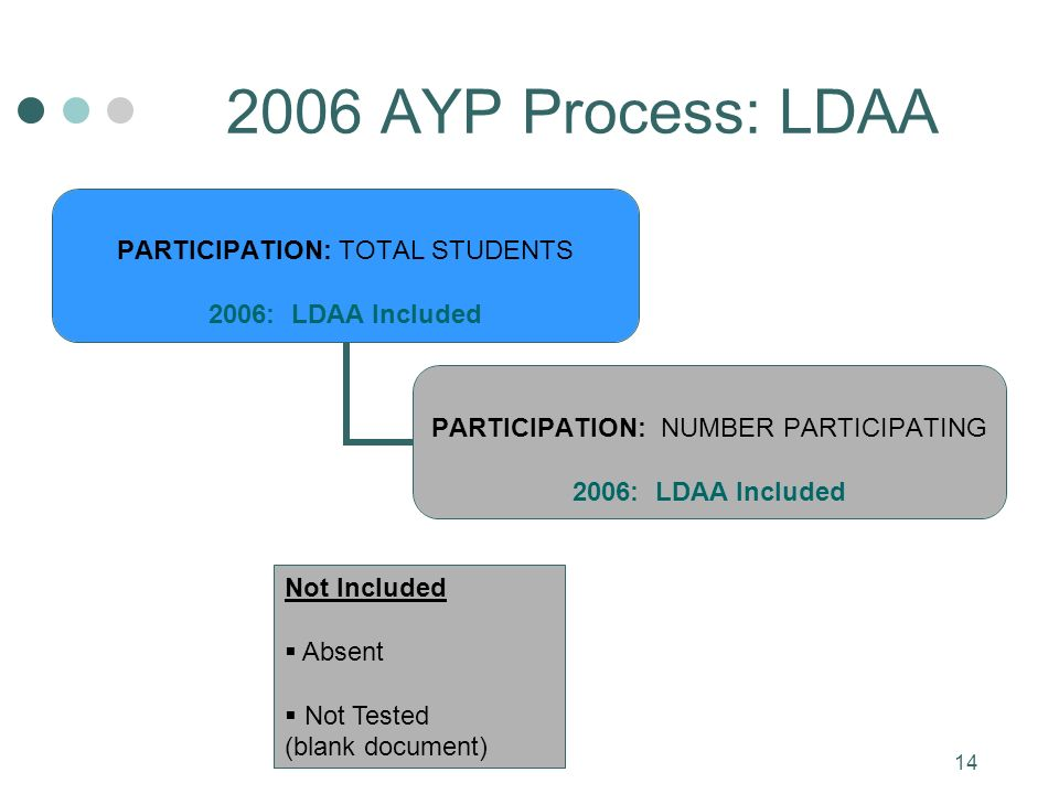 14 2006 AYP Process: LDAA PARTICIPATION: TOTAL STUDENTS 2006: LDAA Included PARTICIPATION: NUMBER PARTICIPATING 2006: LDAA Included Not Included Absent Not Tested (blank document)