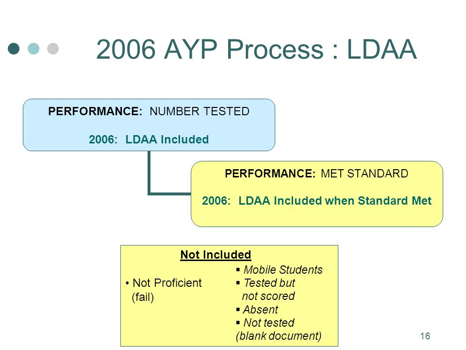 16 2006 AYP Process : LDAA PERFORMANCE: NUMBER TESTED 2006: LDAA Included PERFORMANCE: MET STANDARD 2006: LDAA Included when Standard Met Not Included Not Proficient (fail) Mobile Students Tested but not scored Absent Not tested (blank document)