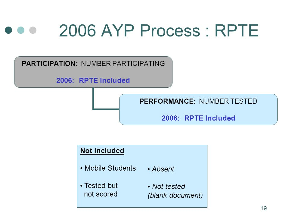 19 2006 AYP Process : RPTE PARTICIPATION: NUMBER PARTICIPATING 2006: RPTE Included PERFORMANCE: NUMBER TESTED 2006: RPTE Included Not Included Mobile Students Tested but not scored Absent Not tested (blank document)