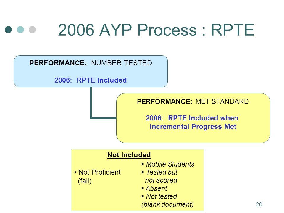 20 2006 AYP Process : RPTE PERFORMANCE: NUMBER TESTED 2006: RPTE Included PERFORMANCE: MET STANDARD 2006: RPTE Included when Incremental Progress Met Not Included Not Proficient (fail) Mobile Students Tested but not scored Absent Not tested (blank document)