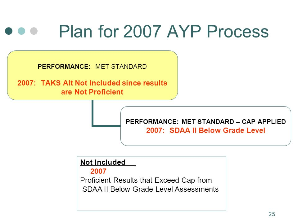 25 Plan for 2007 AYP Process PERFORMANCE: MET STANDARD 2007: TAKS Alt Not Included since results are Not Proficient PERFORMANCE: MET STANDARD – CAP APPLIED 2007: SDAA II Below Grade Level Not Included 2007 Proficient Results that Exceed Cap from SDAA II Below Grade Level Assessments