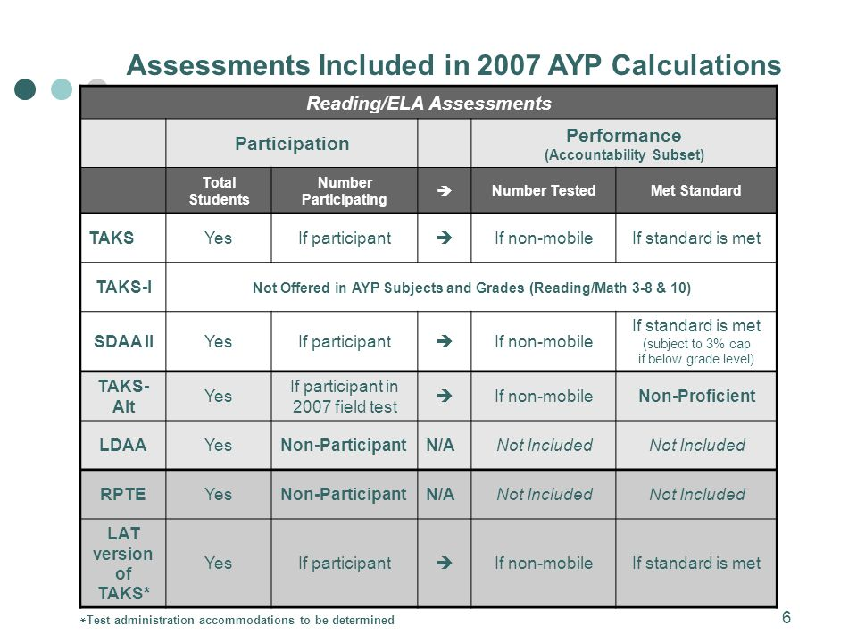 6 Assessments Included in 2007 AYP Calculations Reading/ELA Assessments Participation Performance (Accountability Subset) Total Students Number Participating Number TestedMet Standard TAKSYesIf participant If non-mobileIf standard is met TAKS-I Not Offered in AYP Subjects and Grades (Reading/Math 3-8 & 10) SDAA IIYesIf participant If non-mobile If standard is met (subject to 3% cap if below grade level) TAKS- Alt Yes If participant in 2007 field test If non-mobileNon-Proficient LDAAYesNon-ParticipantN/ANot Included RPTEYesNon-ParticipantN/ANot Included LAT version of TAKS* YesIf participant If non-mobileIf standard is met Test administration accommodations to be determined