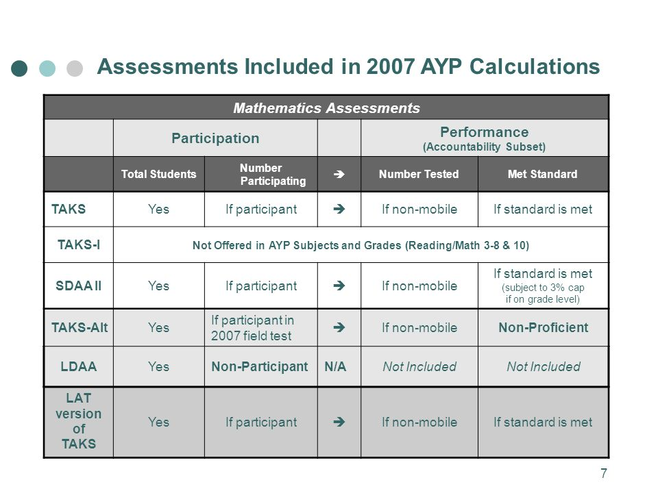7 Assessments Included in 2007 AYP Calculations Mathematics Assessments Participation Performance (Accountability Subset) Total Students Number Participating Number TestedMet Standard TAKSYesIf participant If non-mobileIf standard is met TAKS-I Not Offered in AYP Subjects and Grades (Reading/Math 3-8 & 10) SDAA IIYesIf participant If non-mobile If standard is met (subject to 3% cap if on grade level) TAKS-AltYes If participant in 2007 field test If non-mobileNon-Proficient LDAAYesNon-ParticipantN/ANot Included LAT version of TAKS YesIf participant If non-mobileIf standard is met