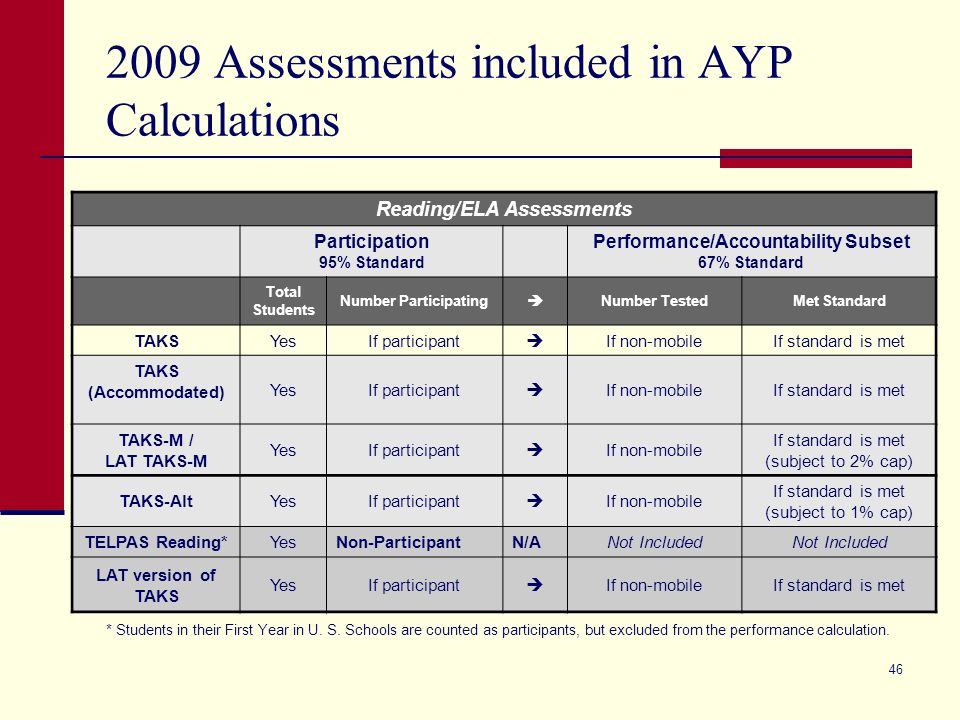 45 2009 AYP Preview Performance standards in 2008-09 will increase from 60% to 67% for Reading/ELA and from 50% to 58% for mathematics.