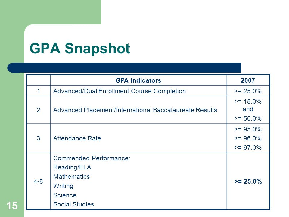 15 GPA Snapshot GPA Indicators2007 1Advanced/Dual Enrollment Course Completion>= 25.0% 2Advanced Placement/International Baccalaureate Results >= 15.0% and >= 50.0% 3Attendance Rate >= 95.0% >= 96.0% >= 97.0% 4-8 Commended Performance: Reading/ELA Mathematics Writing Science Social Studies >= 25.0%