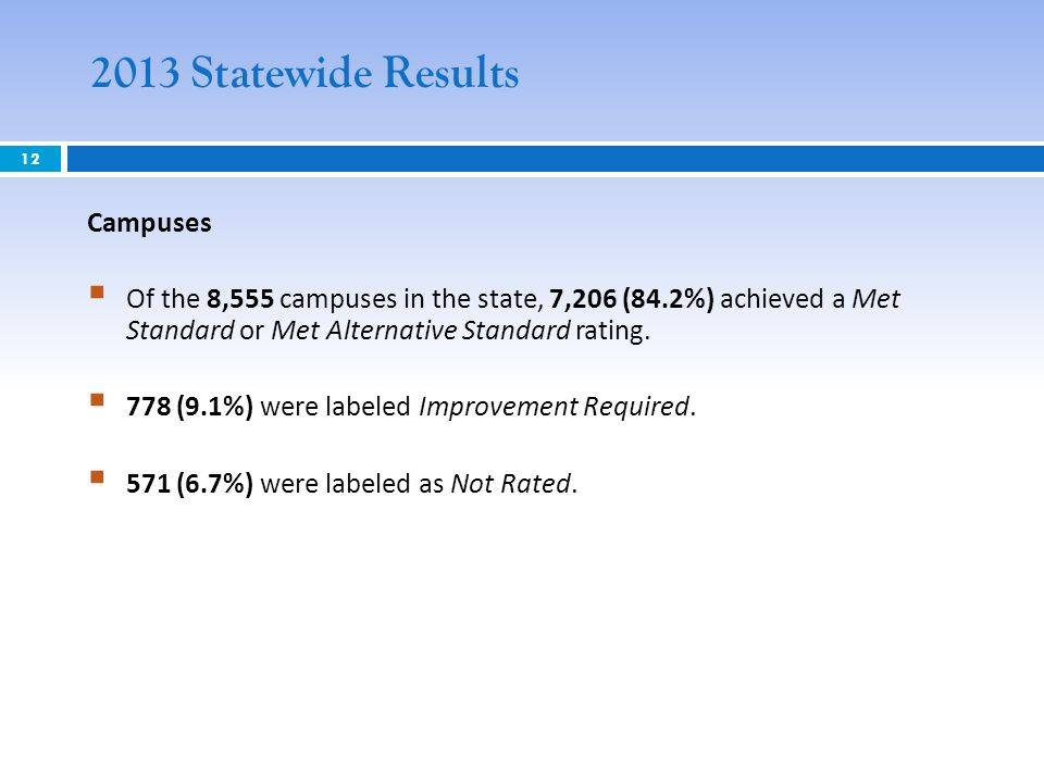 12 2013 Statewide Results Campuses Of the 8,555 campuses in the state, 7,206 (84.2%) achieved a Met Standard or Met Alternative Standard rating.