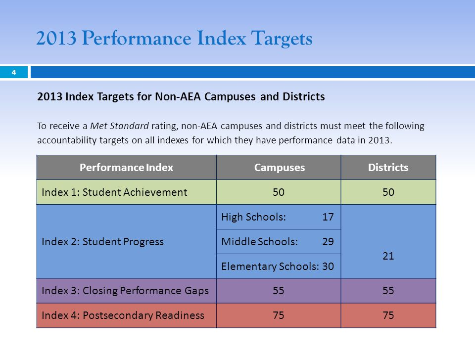 2013 Performance Index Targets 4 2013 Index Targets for Non-AEA Campuses and Districts To receive a Met Standard rating, non-AEA campuses and districts must meet the following accountability targets on all indexes for which they have performance data in 2013.