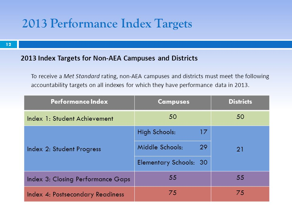 2013 Performance Index Targets Index Targets for Non-AEA Campuses and Districts To receive a Met Standard rating, non-AEA campuses and districts must meet the following accountability targets on all indexes for which they have performance data in 2013.