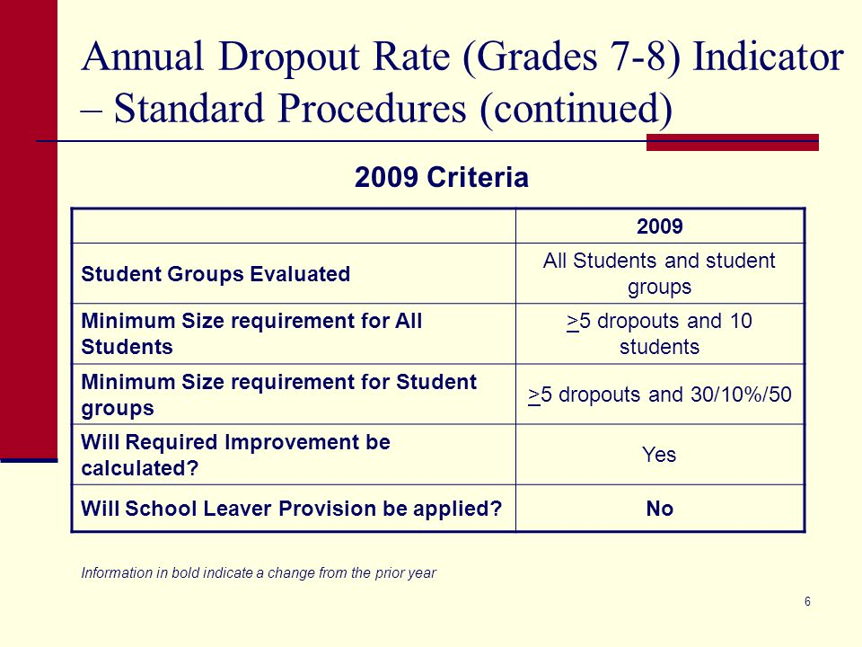 5 Annual Dropout Rate (Grades 7-8) Indicator – Standard Procedures 2009 Academically Acceptable< 2.0% Recognized< 2.0% Exemplary< 2.0% 2009 Standards