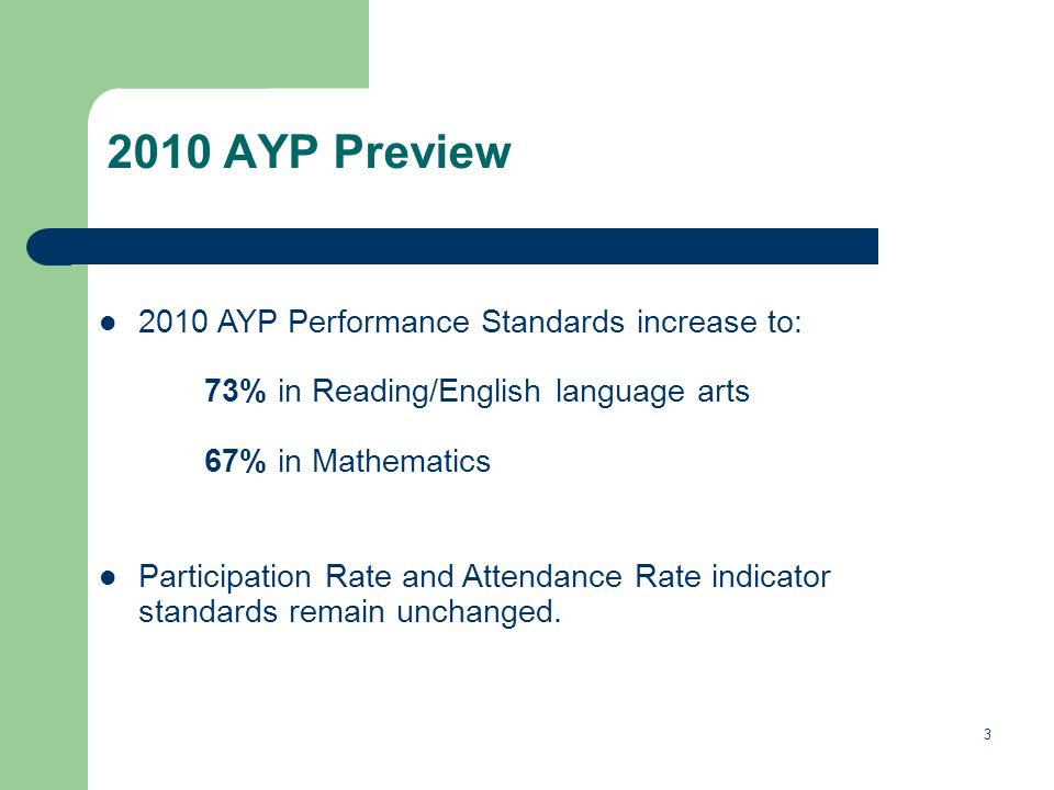 3 2010 AYP Preview 2010 AYP Performance Standards increase to: 73% in Reading/English language arts 67% in Mathematics Participation Rate and Attendance Rate indicator standards remain unchanged.