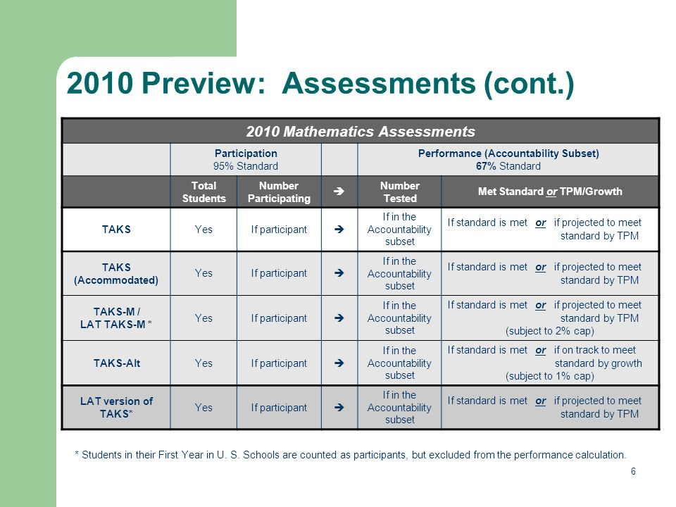 6 2010 Preview: Assessments (cont.) * Students in their First Year in U.