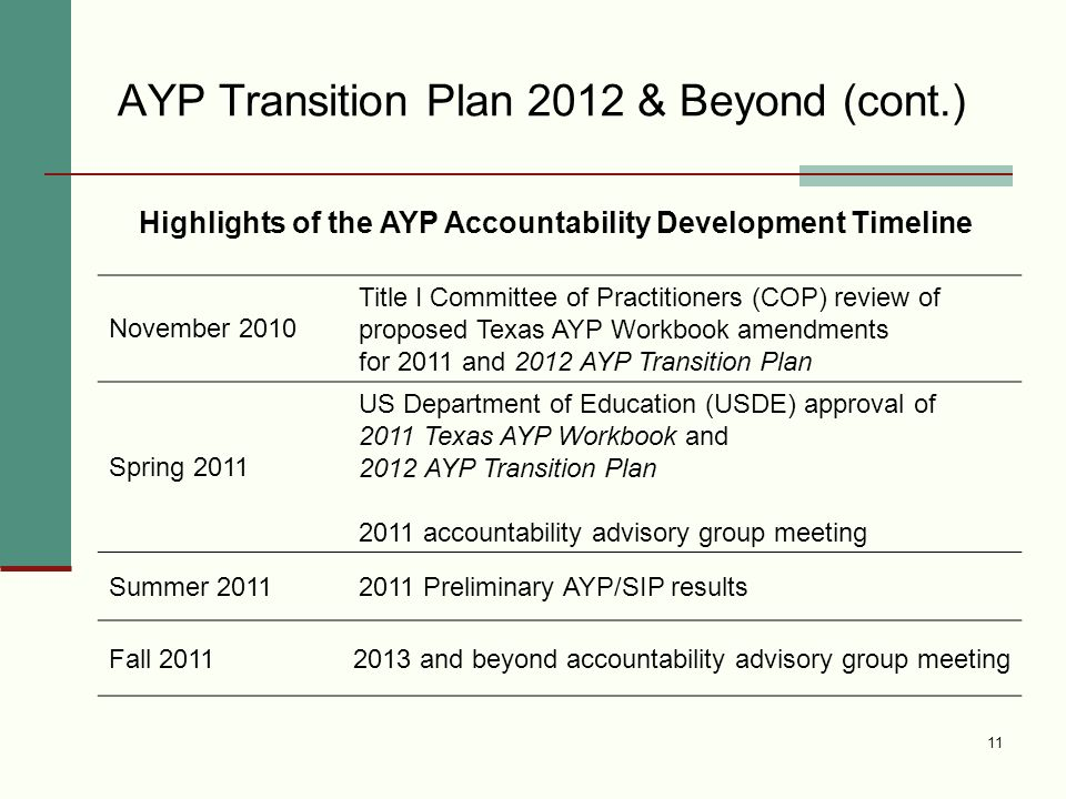 AYP Transition Plan 2012 & Beyond (cont.) 11 November 2010 Title I Committee of Practitioners (COP) review of proposed Texas AYP Workbook amendments for 2011 and 2012 AYP Transition Plan Spring 2011 US Department of Education (USDE) approval of 2011 Texas AYP Workbook and 2012 AYP Transition Plan 2011 accountability advisory group meeting Summer 20112011 Preliminary AYP/SIP results Fall 20112013 and beyond accountability advisory group meeting Highlights of the AYP Accountability Development Timeline