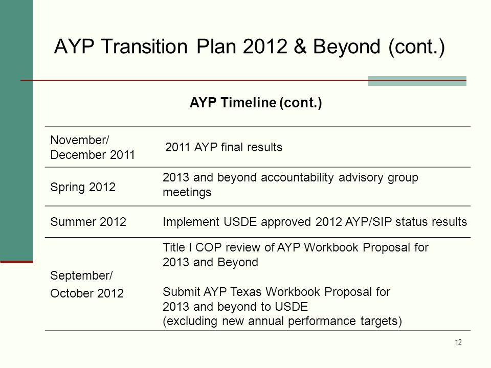 AYP Transition Plan 2012 & Beyond (cont.) 12 November/ December 2011 2011 AYP final results Spring 2012 2013 and beyond accountability advisory group meetings Summer 2012Implement USDE approved 2012 AYP/SIP status results September/ October 2012 Title I COP review of AYP Workbook Proposal for 2013 and Beyond Submit AYP Texas Workbook Proposal for 2013 and beyond to USDE (excluding new annual performance targets) AYP Timeline (cont.)