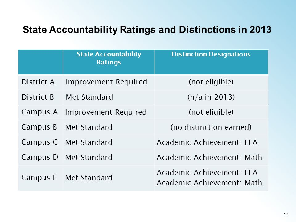 14 State Accountability Ratings Distinction Designations District AImprovement Required(not eligible) District BMet Standard(n/a in 2013) Campus A Improvement Required(not eligible) Campus B Met Standard(no distinction earned) Campus C Met StandardAcademic Achievement: ELA Campus D Met StandardAcademic Achievement: Math Campus E Met Standard Academic Achievement: ELA Academic Achievement: Math