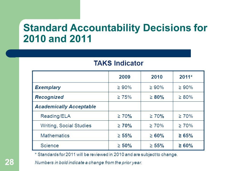 28 Standard Accountability Decisions for 2010 and 2011 200920102011* Exemplary 90% Recognized 75% 80% Academically Acceptable Reading/ELA 70% Writing, Social Studies 70% Mathematics 55% 60% 65% Science 50% 55% 60% * Standards for 2011 will be reviewed in 2010 and are subject to change.