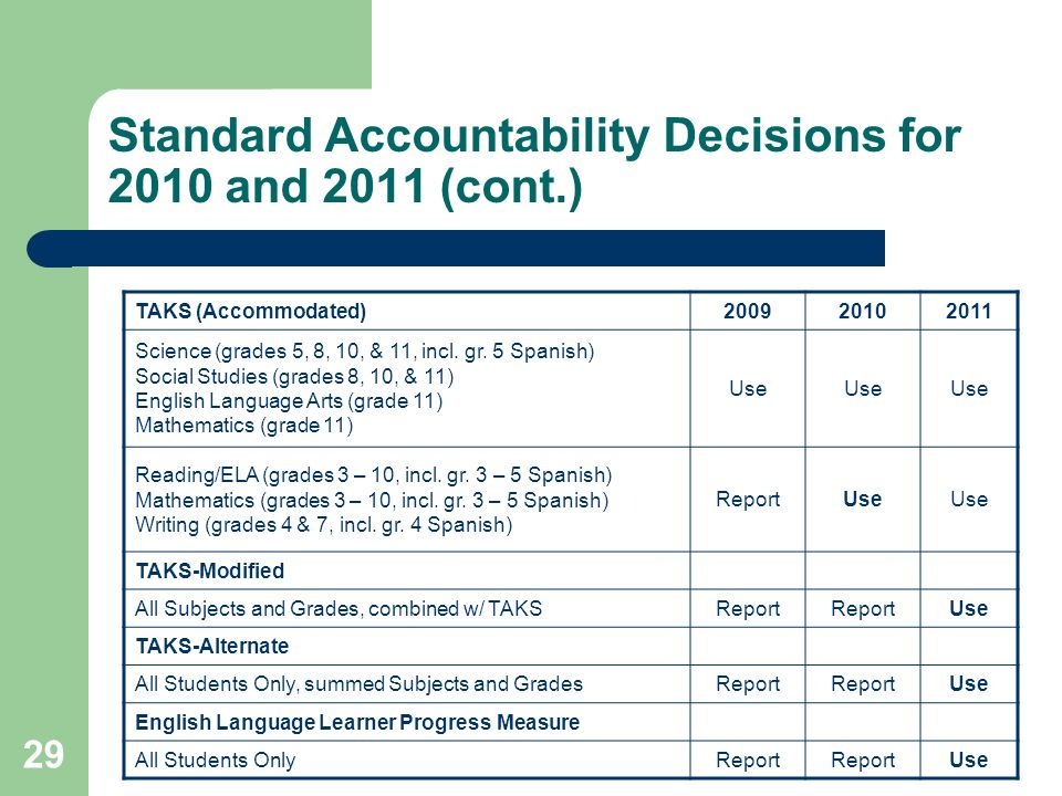 29 Standard Accountability Decisions for 2010 and 2011 (cont.) TAKS (Accommodated)200920102011 Science (grades 5, 8, 10, & 11, incl.