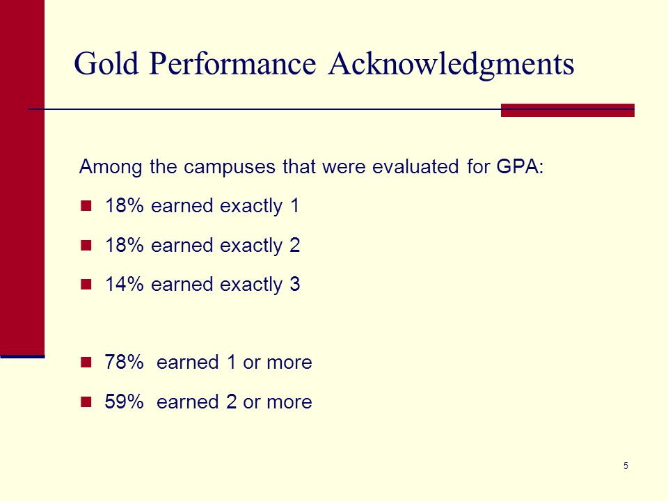 5 Among the campuses that were evaluated for GPA: 18% earned exactly 1 18% earned exactly 2 14% earned exactly 3 78% earned 1 or more 59% earned 2 or more