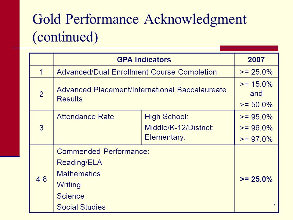 7 Gold Performance Acknowledgment (continued) GPA Indicators2007 1Advanced/Dual Enrollment Course Completion>= 25.0% 2 Advanced Placement/International Baccalaureate Results >= 15.0% and >= 50.0% 3 >= 95.0% >= 96.0% >= 97.0% 4-8 Commended Performance: Reading/ELA Mathematics Writing Science Social Studies >= 25.0% Attendance RateHigh School: Middle/K-12/District: Elementary: