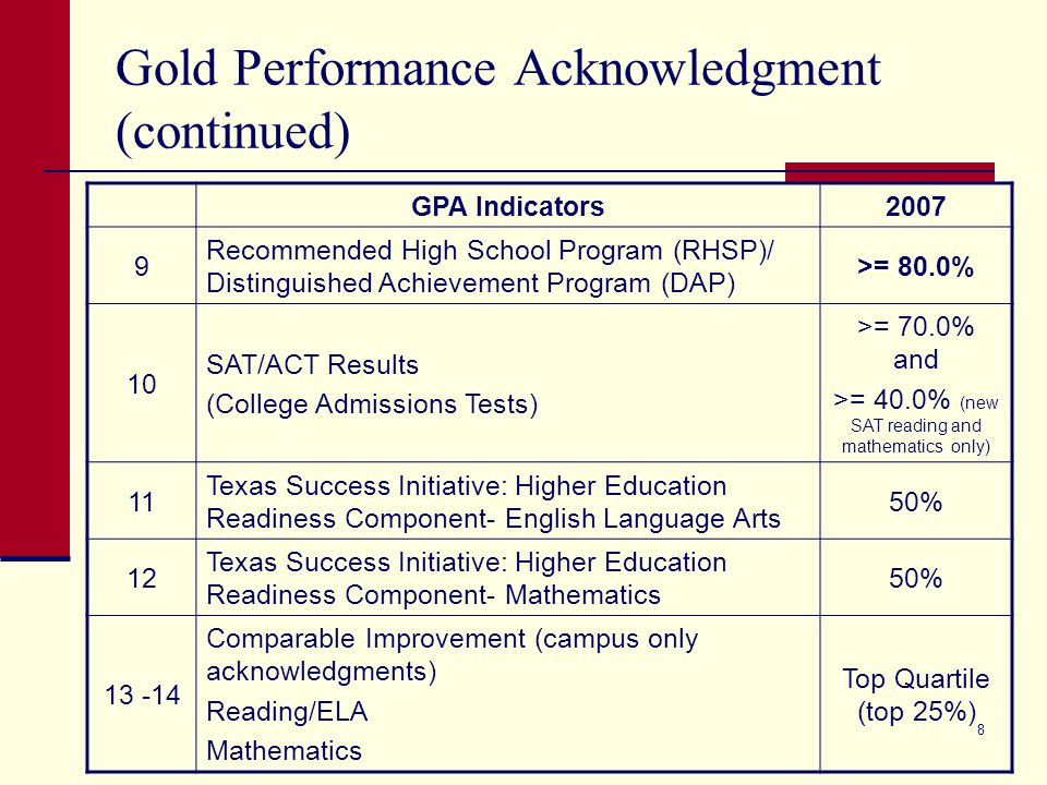 8 Gold Performance Acknowledgment (continued) GPA Indicators2007 9 Recommended High School Program (RHSP)/ Distinguished Achievement Program (DAP) >= 80.0% 10 SAT/ACT Results (College Admissions Tests) >= 70.0% and >= 40.0% (new SAT reading and mathematics only) 11 Texas Success Initiative: Higher Education Readiness Component- English Language Arts 50% 12 Texas Success Initiative: Higher Education Readiness Component- Mathematics 50% 13 -14 Comparable Improvement (campus only acknowledgments) Reading/ELA Mathematics Top Quartile (top 25%)