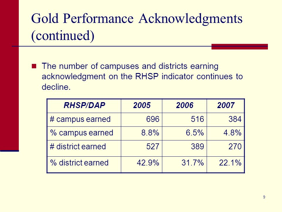 9 Gold Performance Acknowledgments (continued) The number of campuses and districts earning acknowledgment on the RHSP indicator continues to decline.